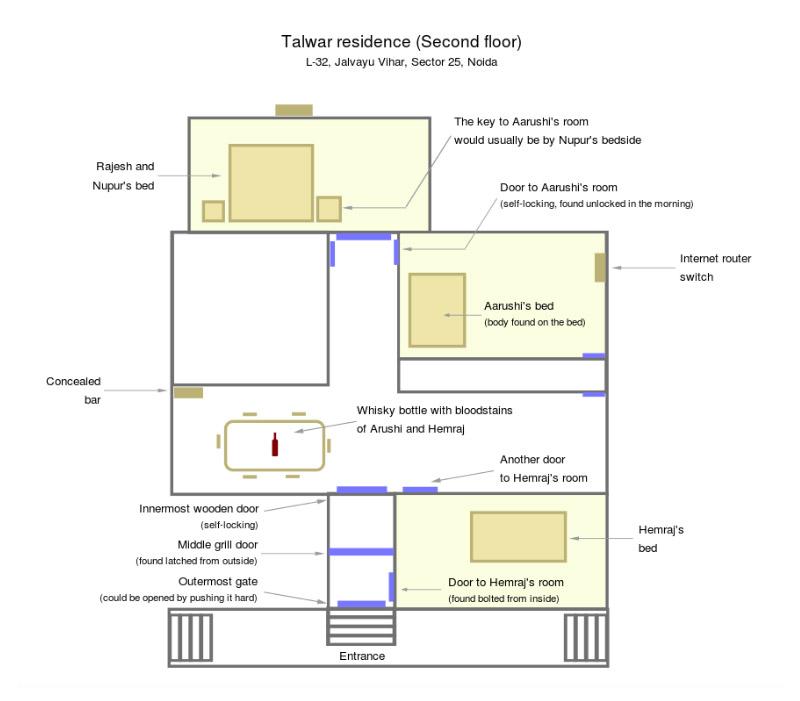 aarushi talwar house